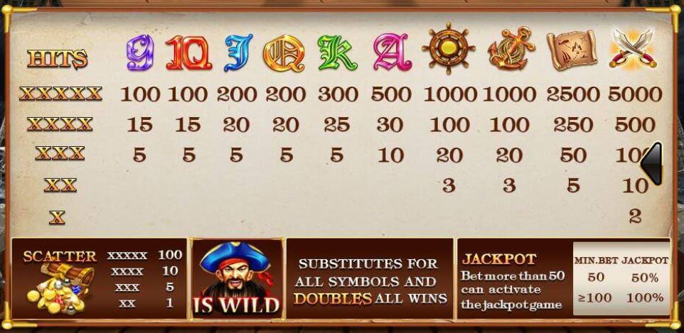 ทดลองเล่น Captains Treasure Progressive 2